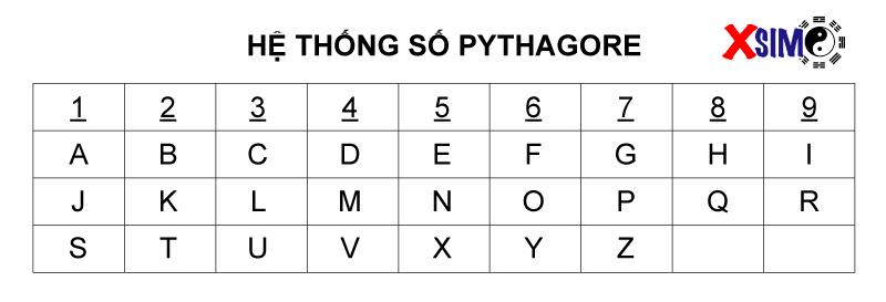 bang he thong so pythagore